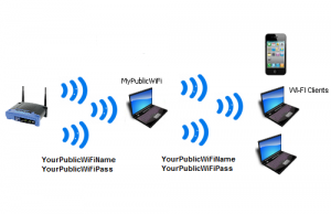 The MyPblicWiFi firewall can be prepared to overcome user entree to specific servers.